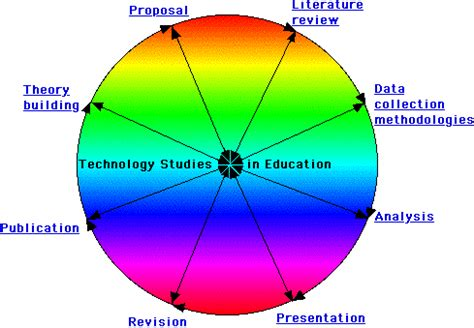 Literature review and data analysis